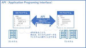 APIとは何か